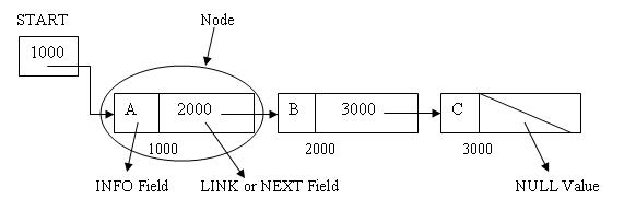 Linear Linked List or One Way List or Singly Linked List
