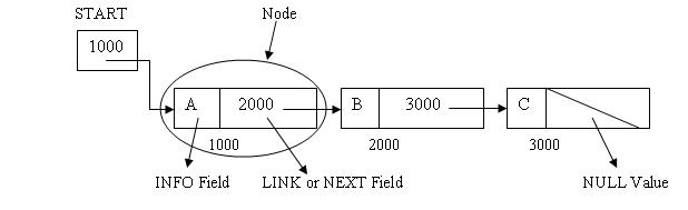 Linear Linked List Image representation